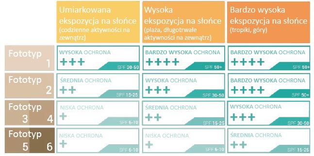 Tabela SPF_Typ skóry